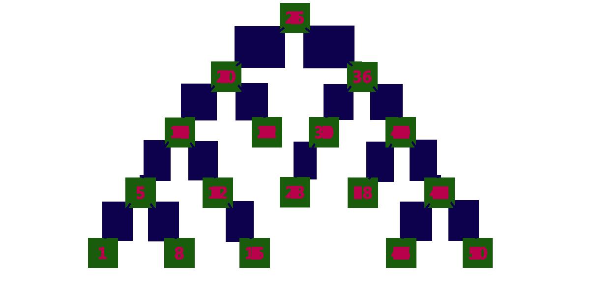 pengertian tree pada struktur data
